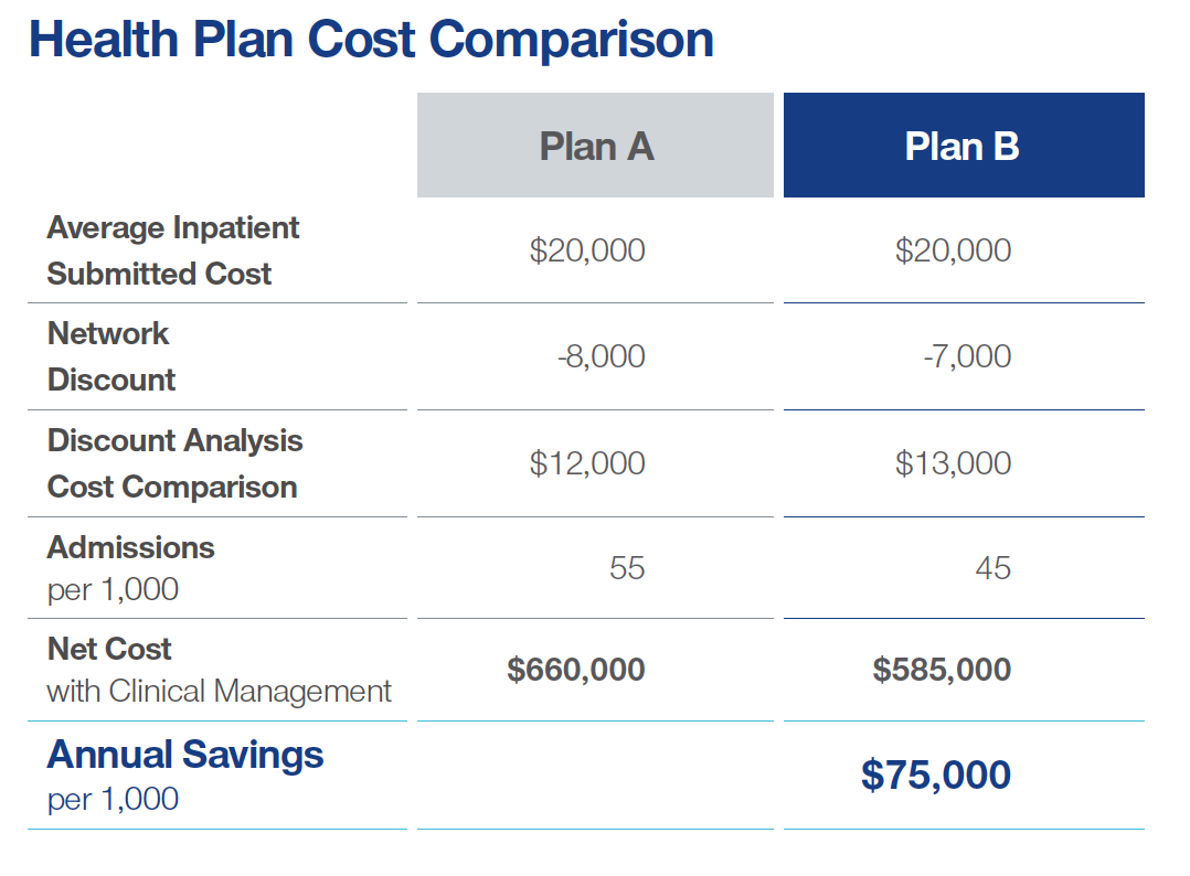 Image shows a comparison between two health plans' total costs after consideration both discounts and care outcomes.