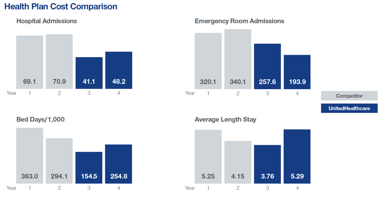 This graphic compares the long-term cost impact of two different plans when taking into account hospital admissions, emergency room admissions, bed days/1,000 and average length of stay.