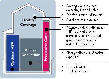 Group Coverage Consumer Driven HSA UnitedHealthcare