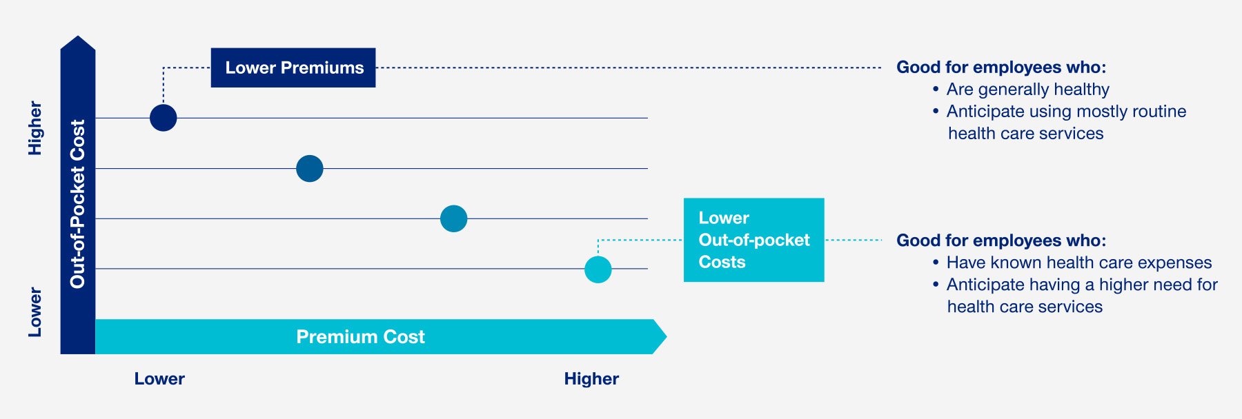 Info graphic displaying the general principle that lower premiums have higher out-of-pocket costs and high premiums have lower out-of-pocket costs.